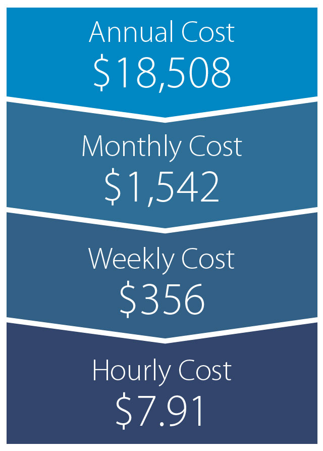 Au Pair Car Insurance Cost